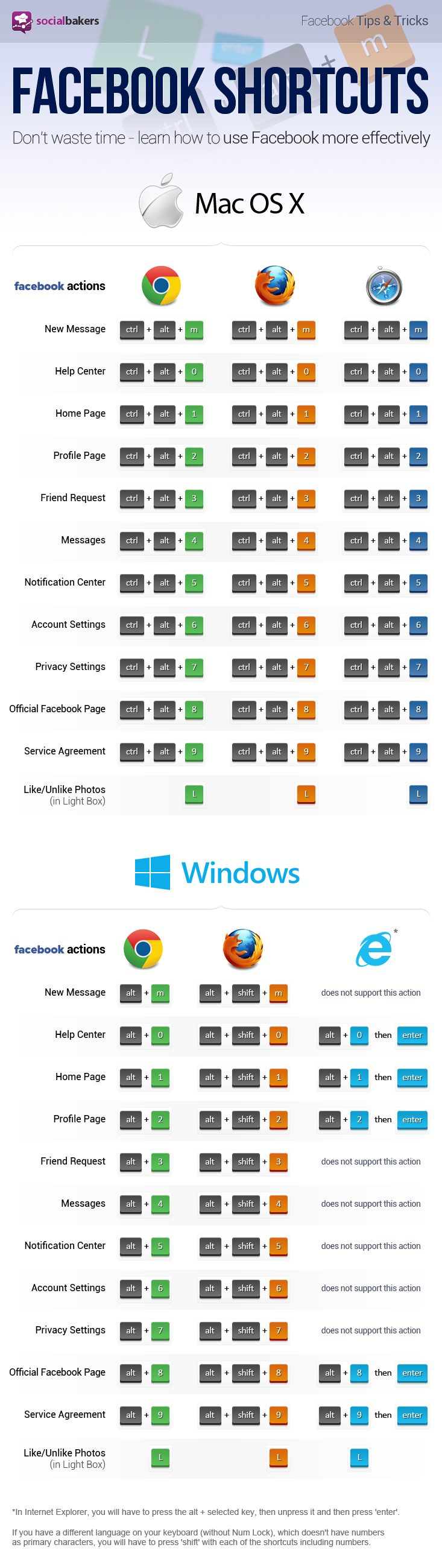 socialbakers facebook shortcut infographic