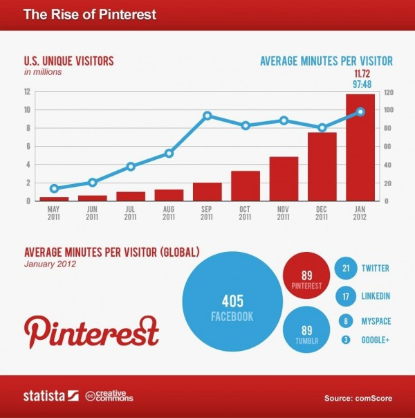 Infographic - We are Social Media