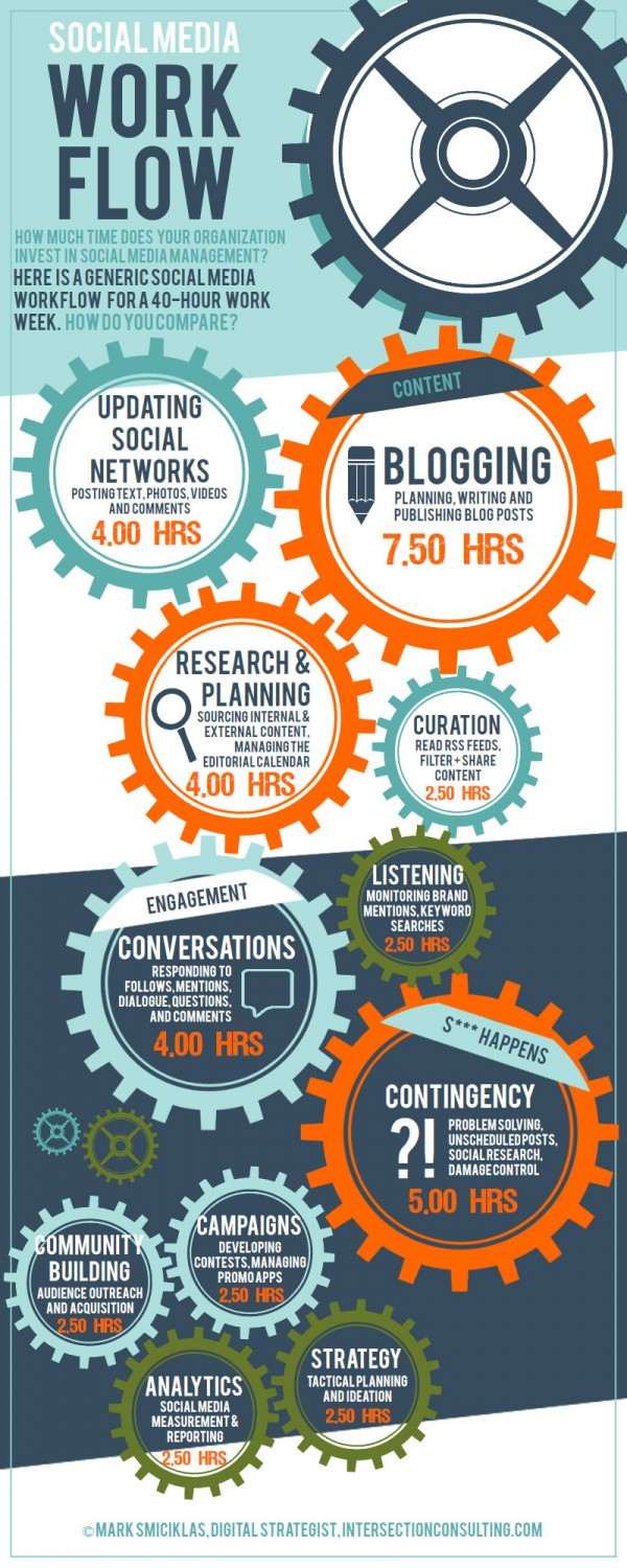 Social Media - We are Social Media - Infographic