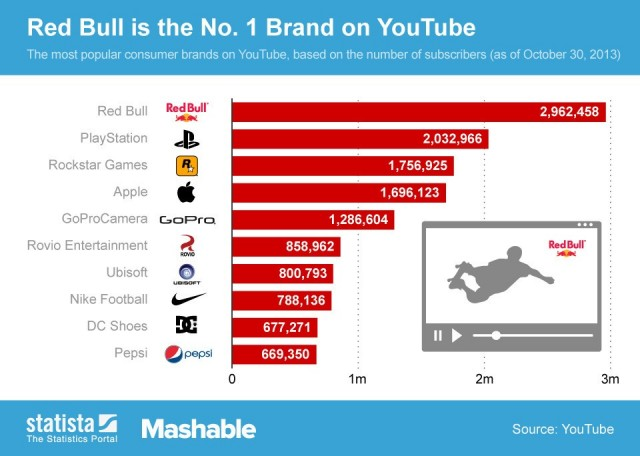 10 Biggest Brands With Youtube Channels