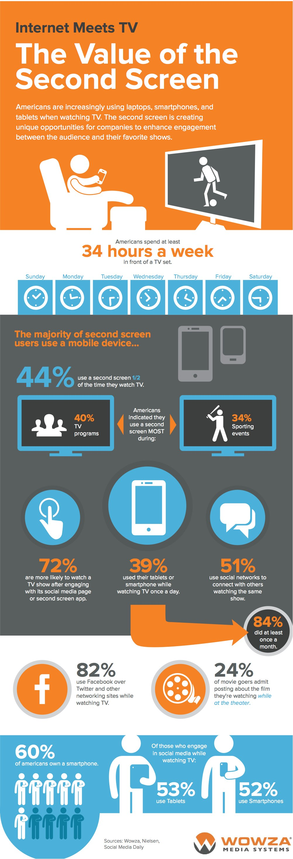 Social TV - The Value of the Second Screen