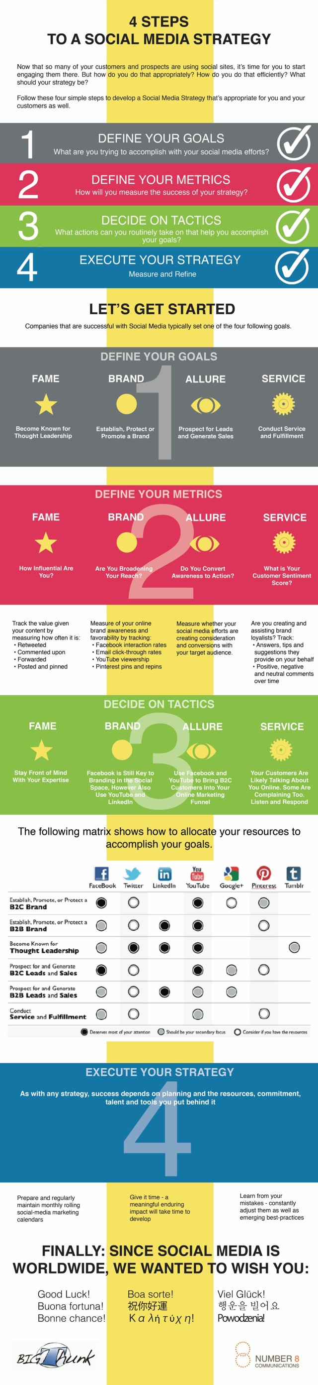 Your Social Media Strategy in Just 4 Steps