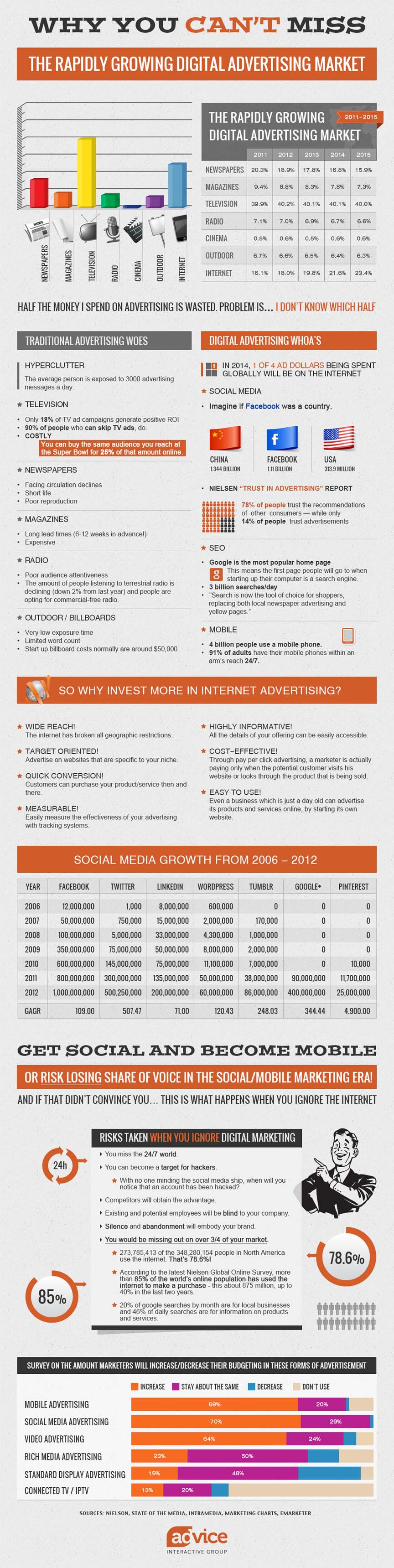 Social Media Advertising- Why should I care?