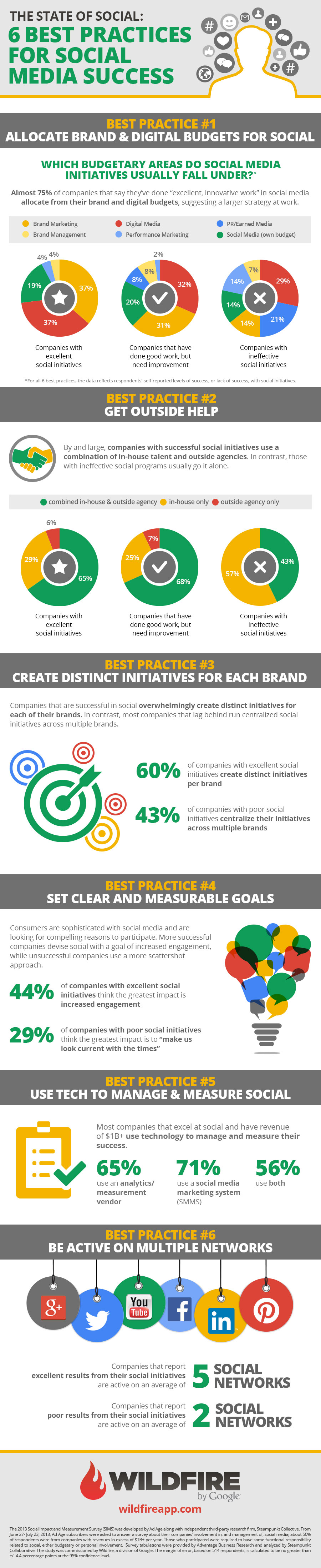 6 Best Practices for Social Media Success