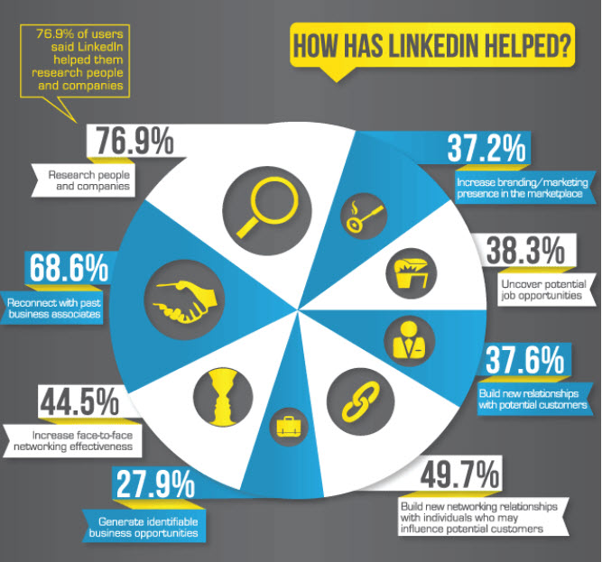 How-Can-LinkedIn-Support-Your-Small-Business-LinedIn-Training-Ireland-Krishna-De