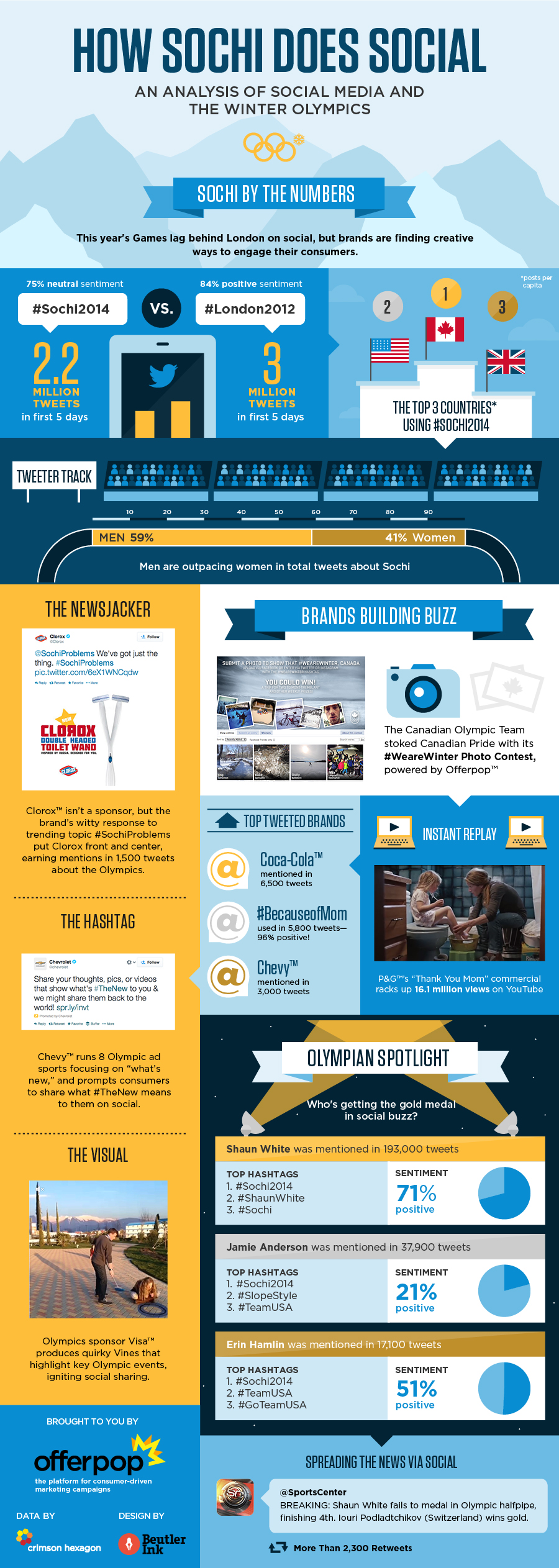 How-Sochi-does-Social-Infographic