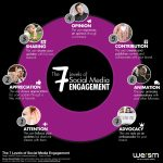 7_Steps_To_Social_Media_Engagement_by_WeRSM