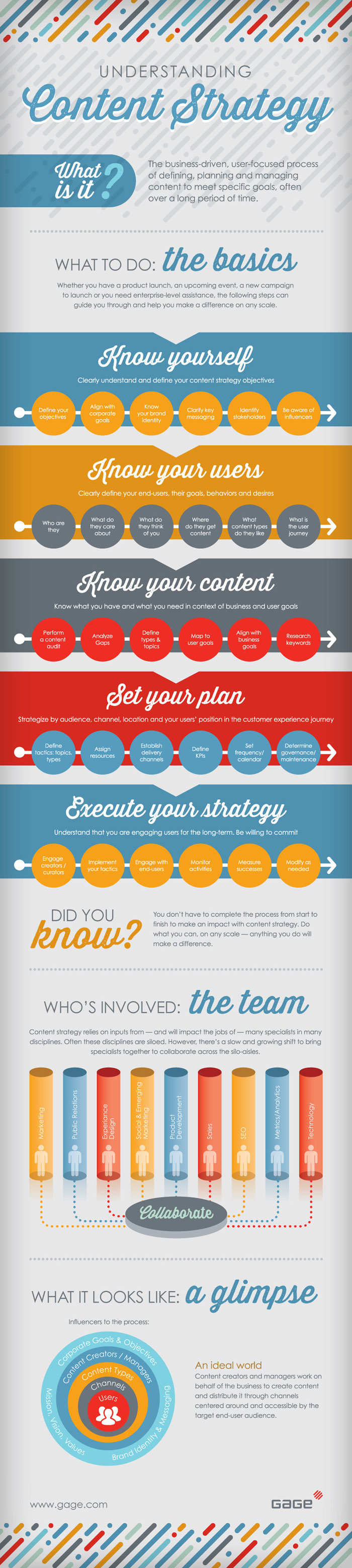 Gage-Content-Strategy-Infographic