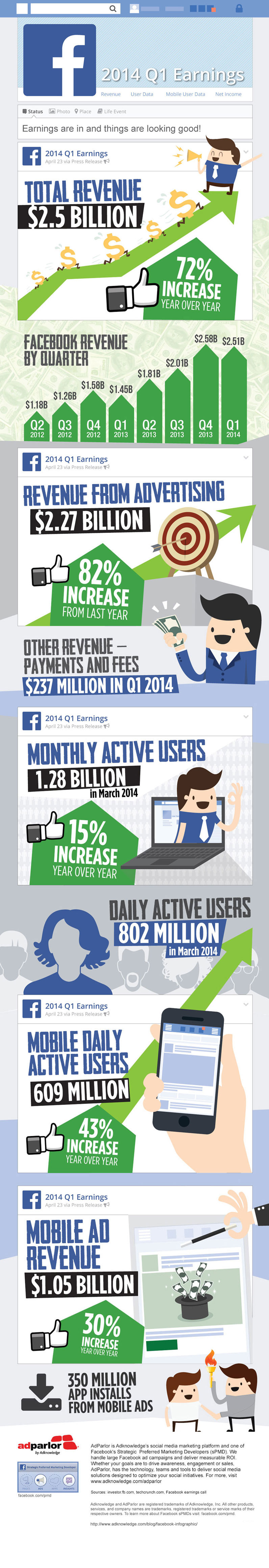 wersm-Facebook-Earnings-Q12014-AdParlor