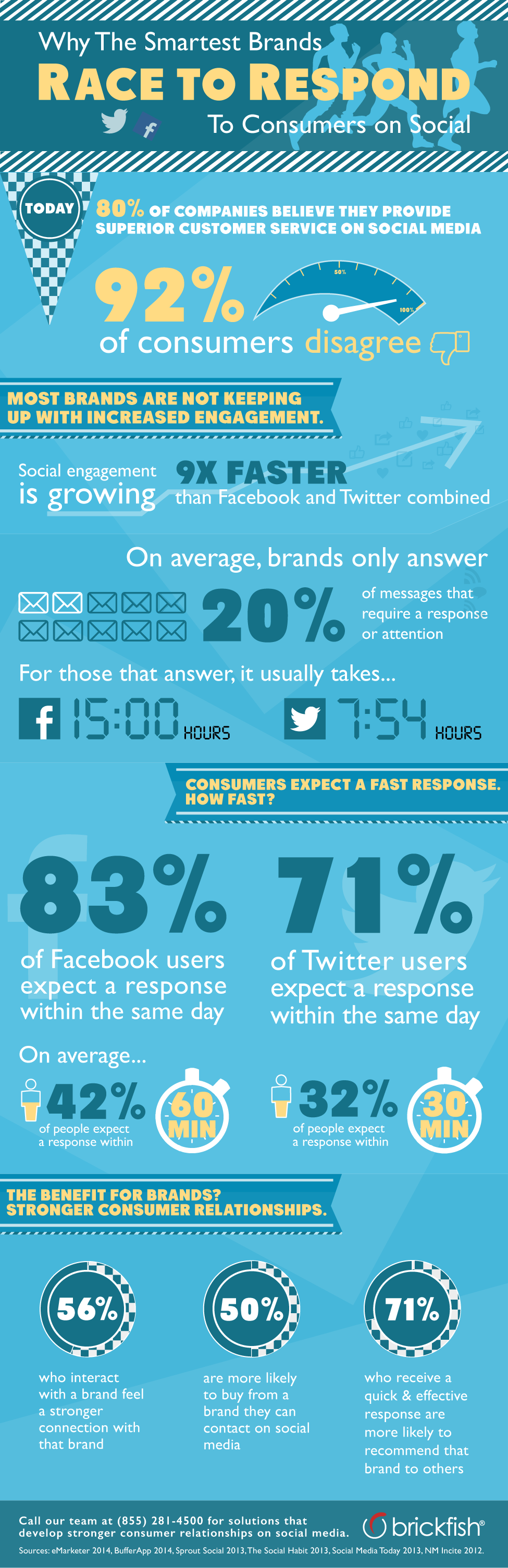 wersm_infographic_customer_Service_social_media