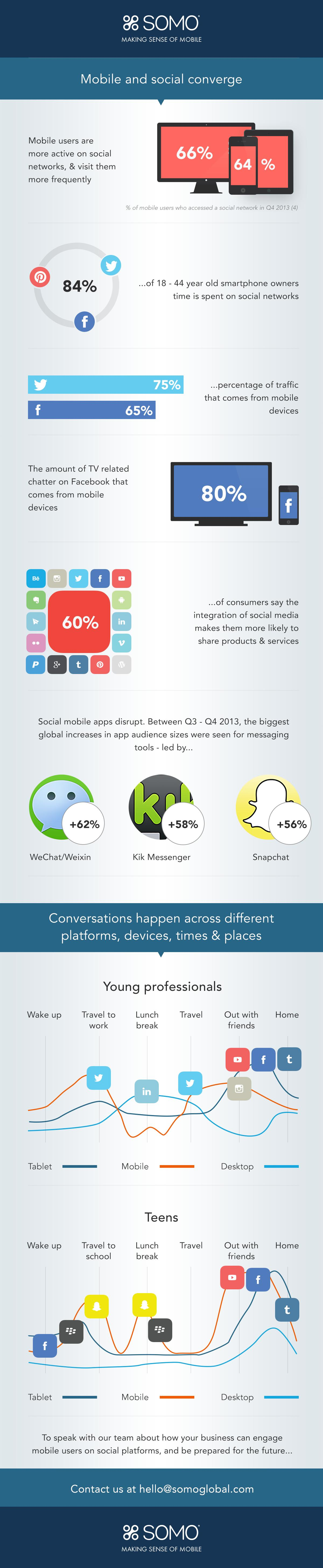 wersm_infographic_mobile_social_marketing