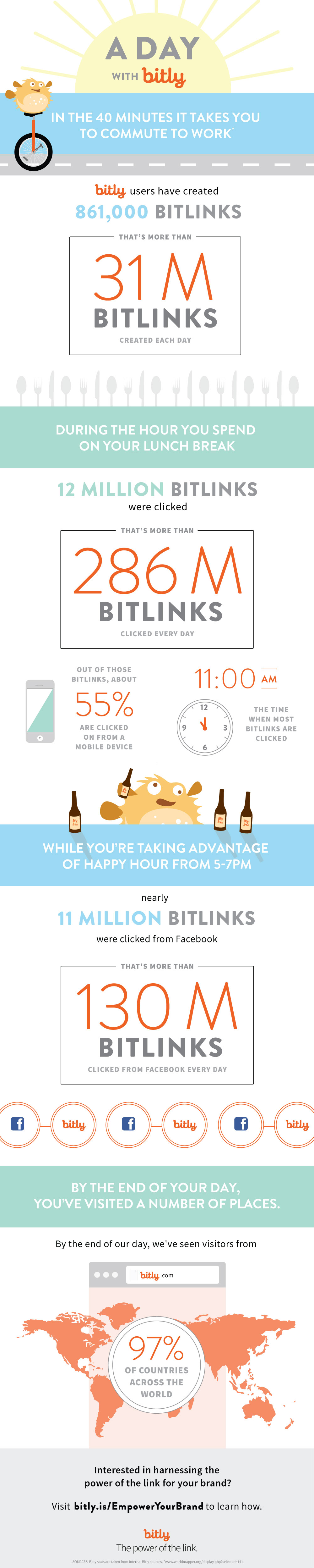 wersm_adaywith_bitly_infographic