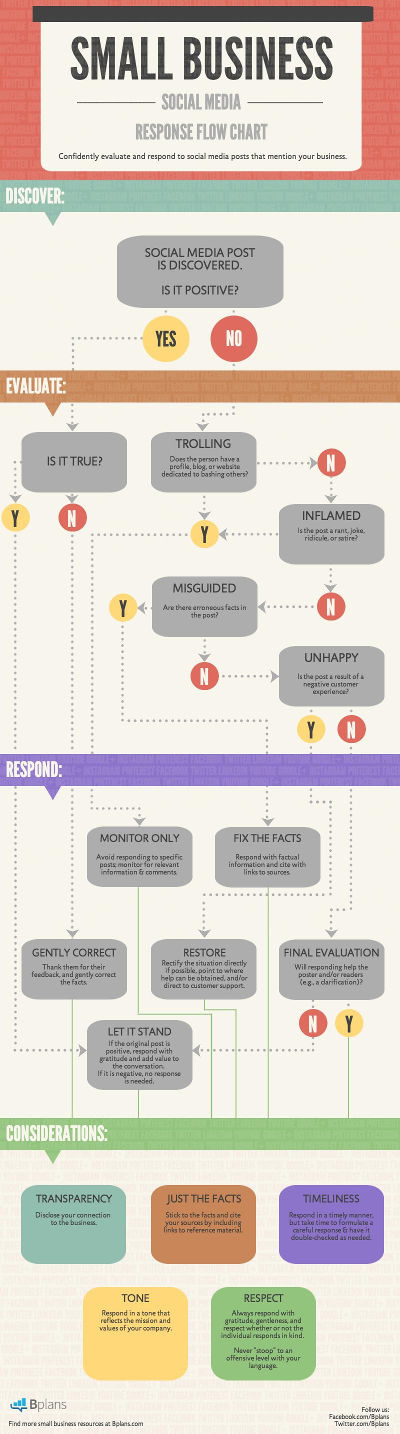 wersm-bplan-Social-Media-Response-Tree-decision-infographic