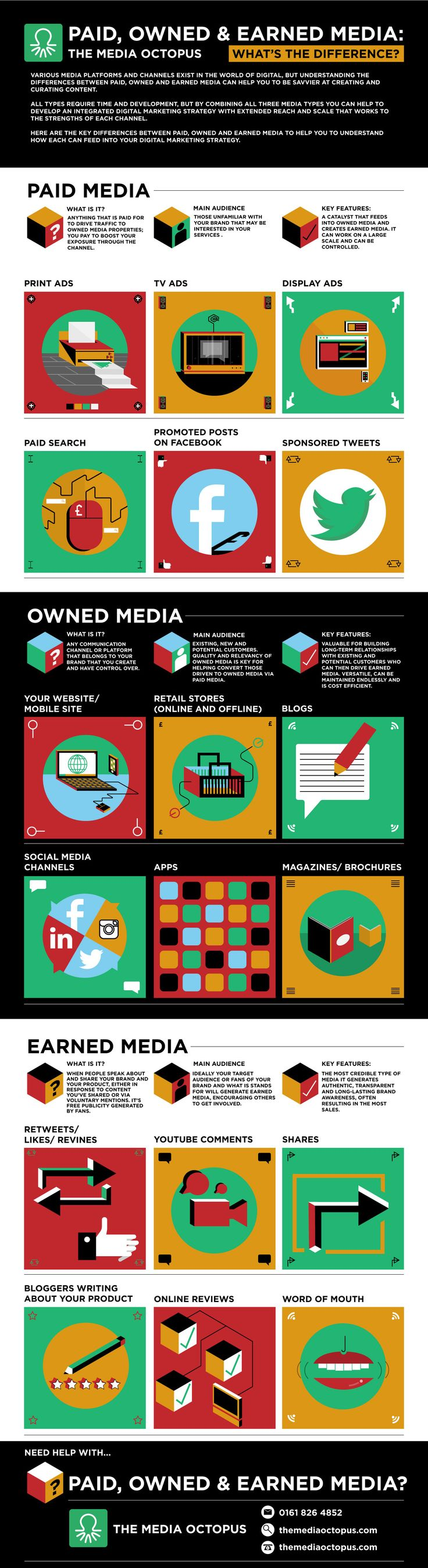 wersm what is the difference paid owned earned media infographic media octopus