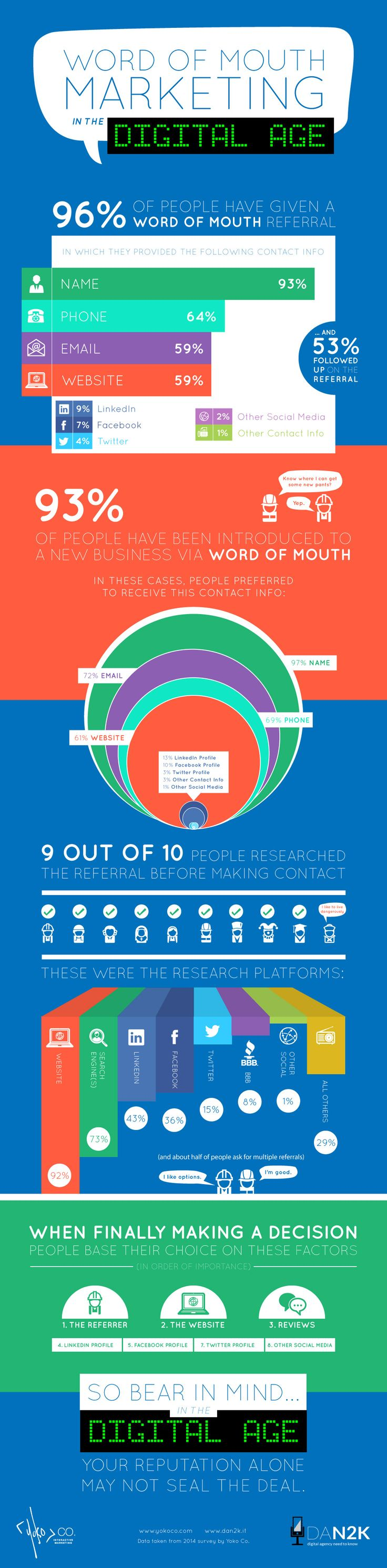 wersm-infographic-word-of-mouth-marketing