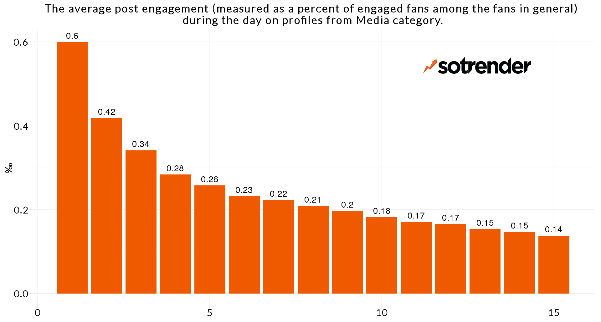 post-engagement-media