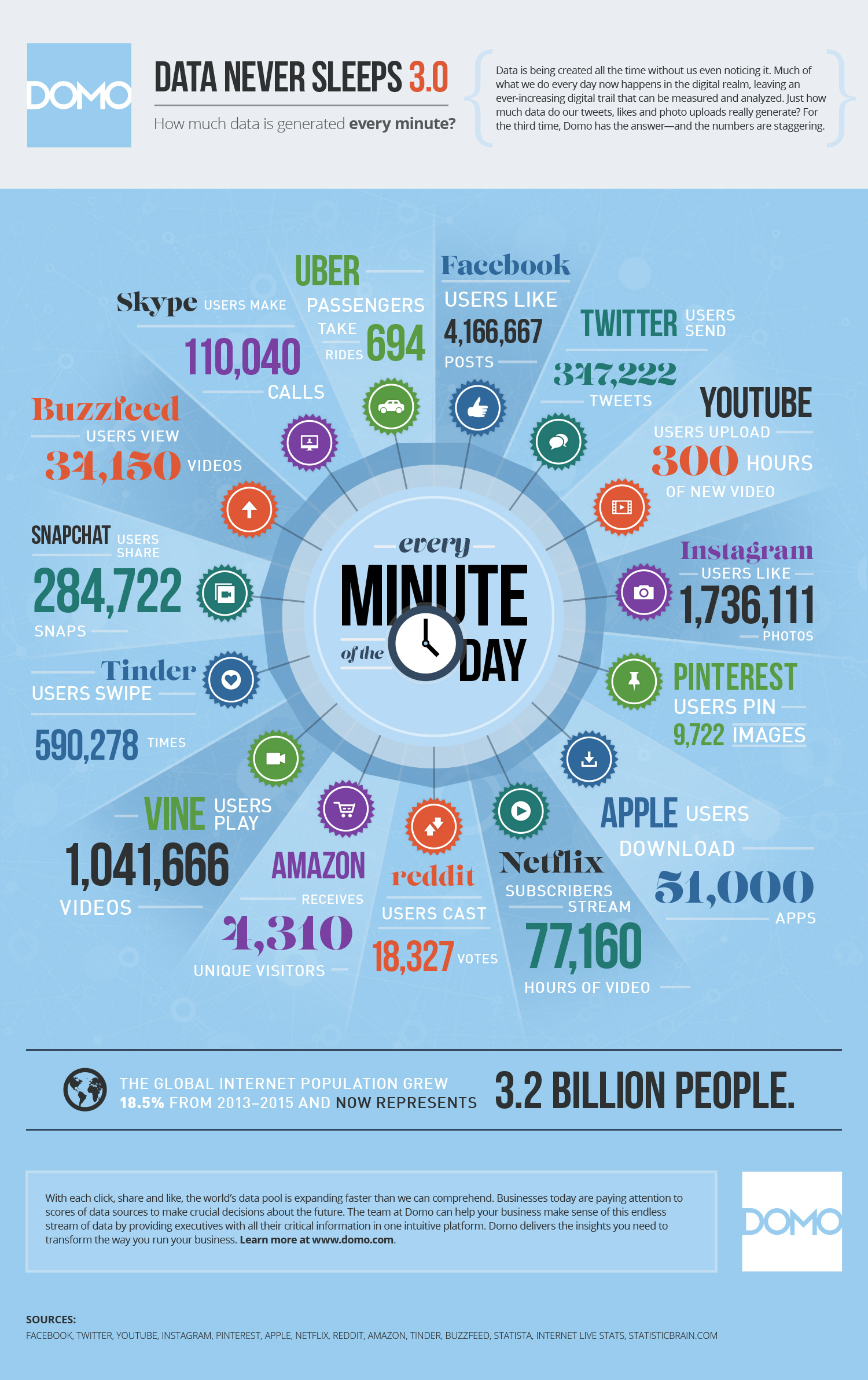 wersm-how-much-data-is-generated-every-minute-infographic
