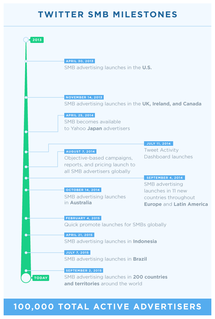wersm-Twitter-SMB-advertising-timeline-infographic