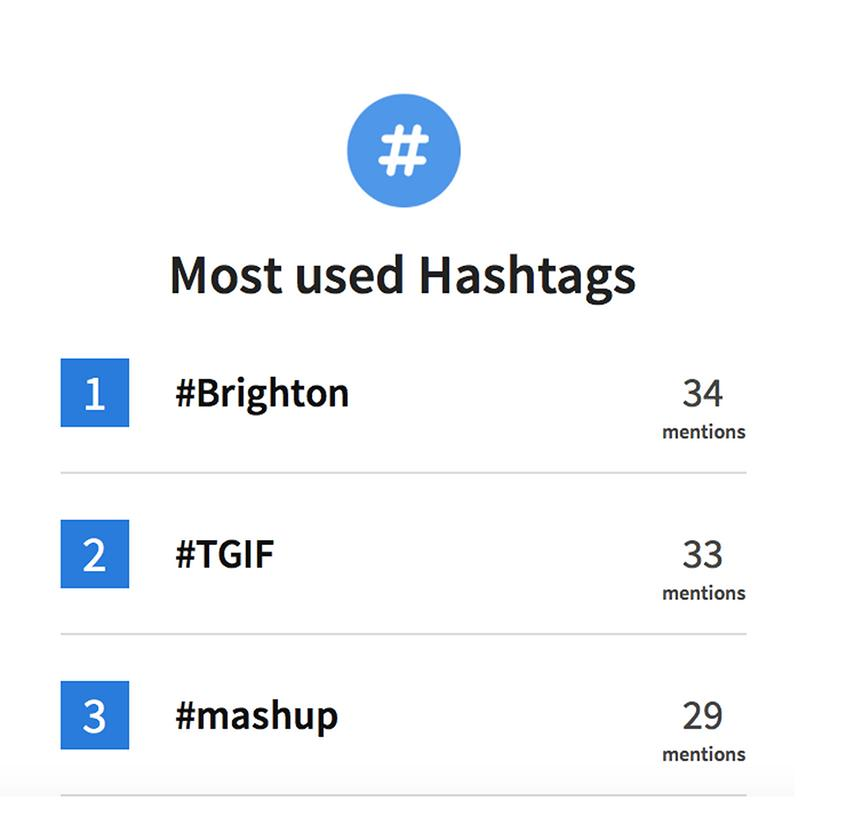 wersm-lifeontwitter-most-hashtags