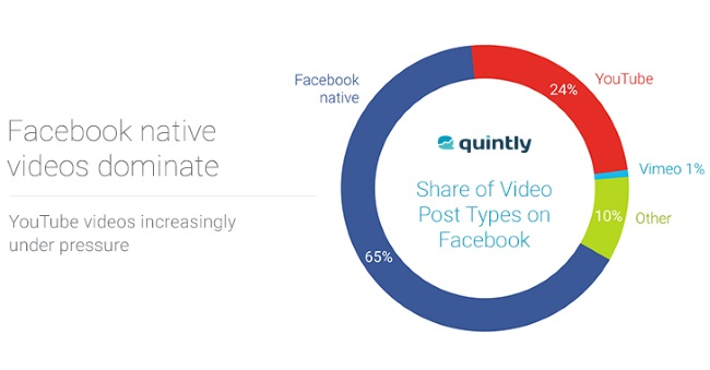 wersm-native-videos-on-facebook-are-dominating-engagement-quintly-2