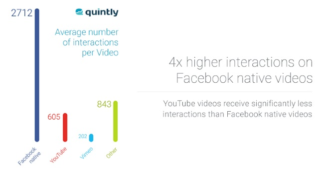 wersm-native-videos-on-facebook-are-dominating-engagement-quintly