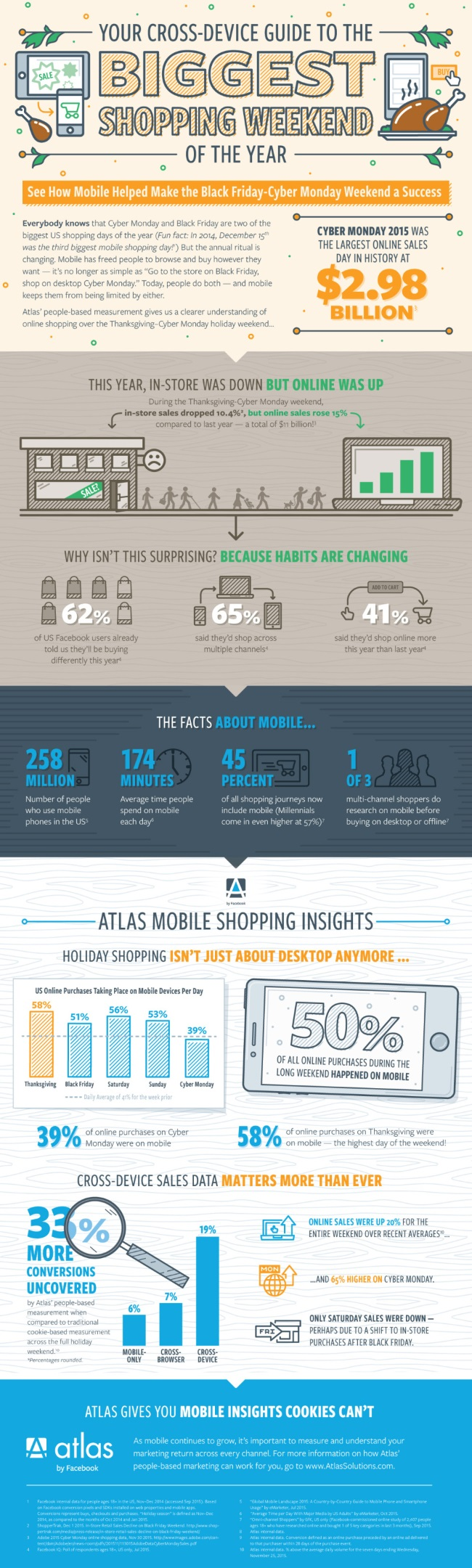 wersm-online-and-mobile-sales-dominated-the-biggest-shopping-weekend-of-the-year