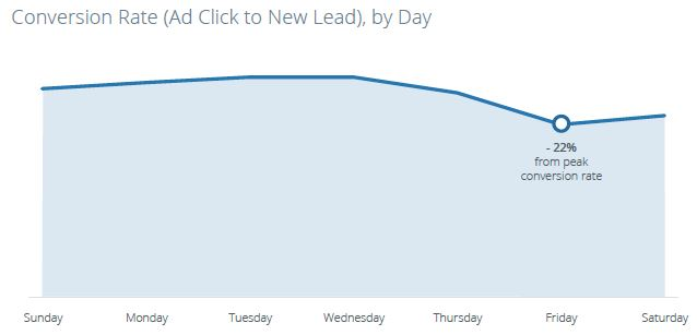 wersm-the-best-times-to-run-lead-generation-ads-on-facebook-ConversionRate