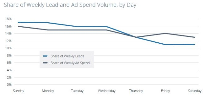 wersm-the-best-times-to-run-lead-generation-ads-on-facebook-DayOfWeek