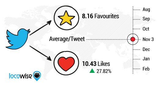 wersm-faves-to-hearts-has-lead-to-more-engagement-on-twitter