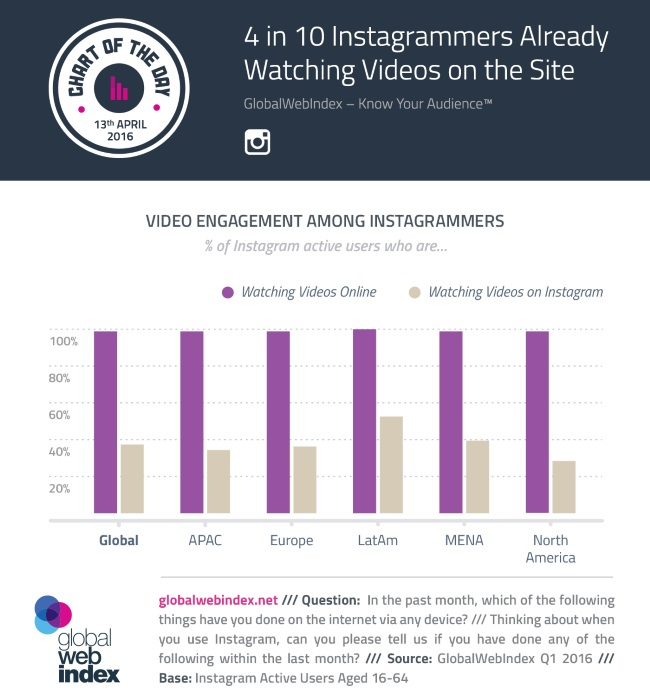 wersm-4-out-of-10-users-on-instagram-have-watched-videos-GWIInfographicInstagramVideos