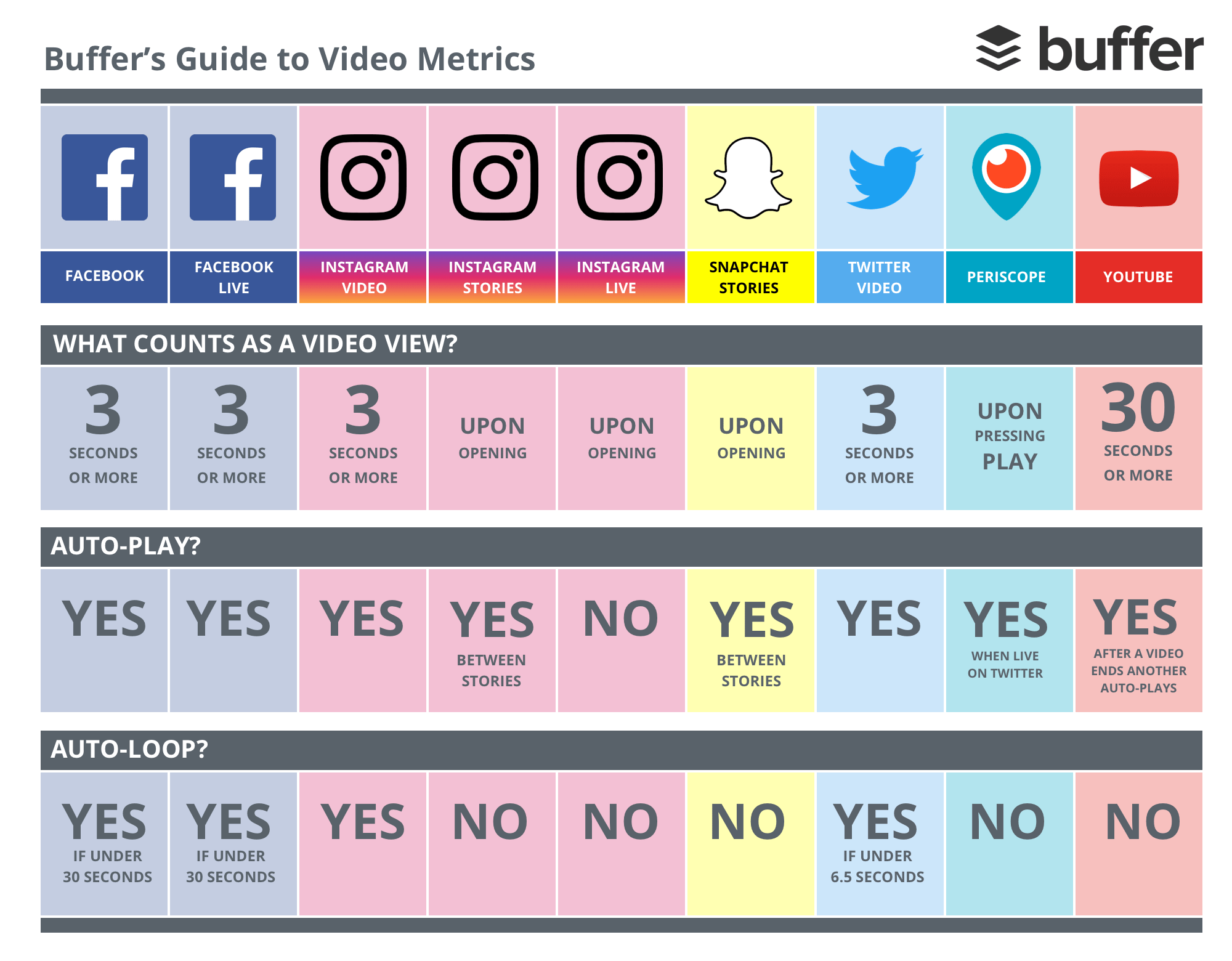wersm-buffer-video-view-infographic