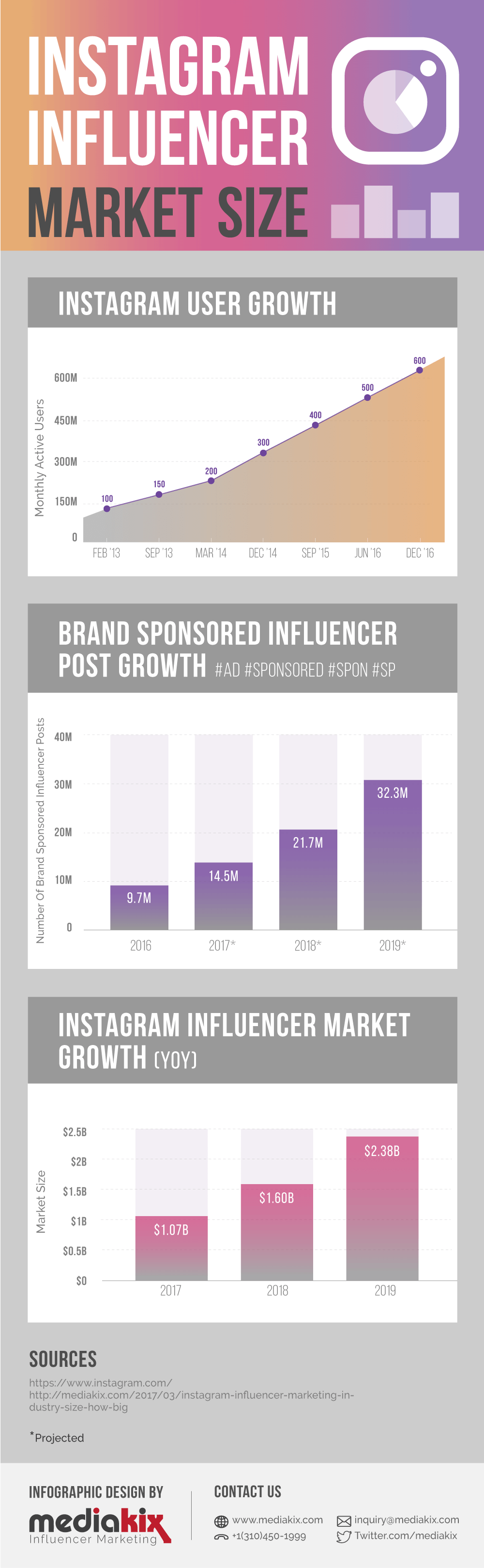 wersm-Instagram-Influencer-Marketing-Infographic-Industry-Market-Size