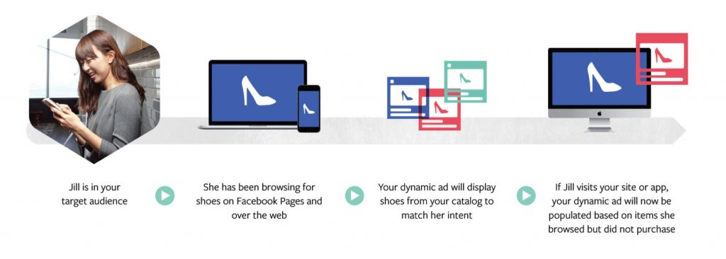 Facebook Now Allows Advertisers To Target Broader Audiences In ...