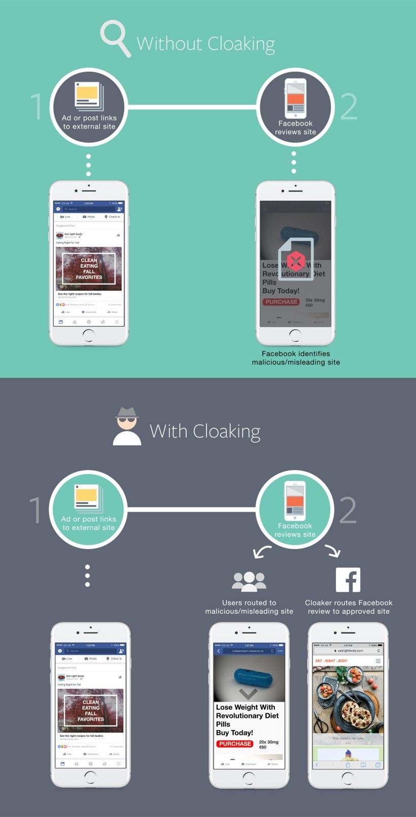wersm-facebook-cloaking_inlinegraphics