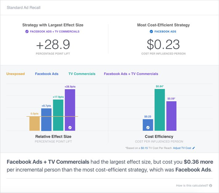 wersm facebook brand lift measurement tool nielsen