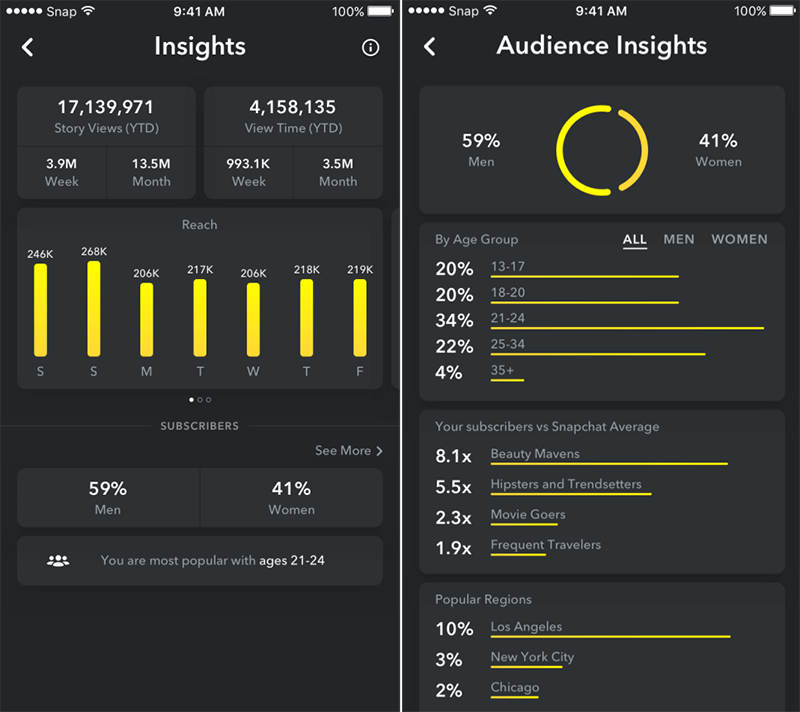 Snapchat gives creators new audience analytics, including views, engagement, and demographics