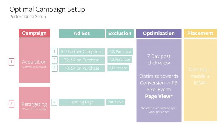 Basic-Setup-Combination-of-Acquisition-and-landing-page-retargeting