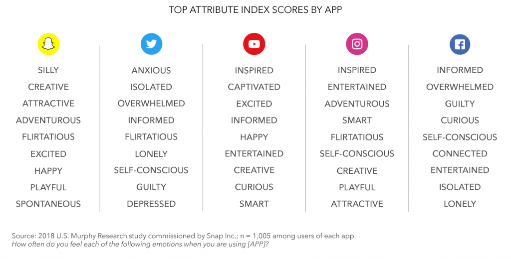 wersm-snapchat-how-the-apps-you-use-impact-your-daily-life-and-emotions-Emotions