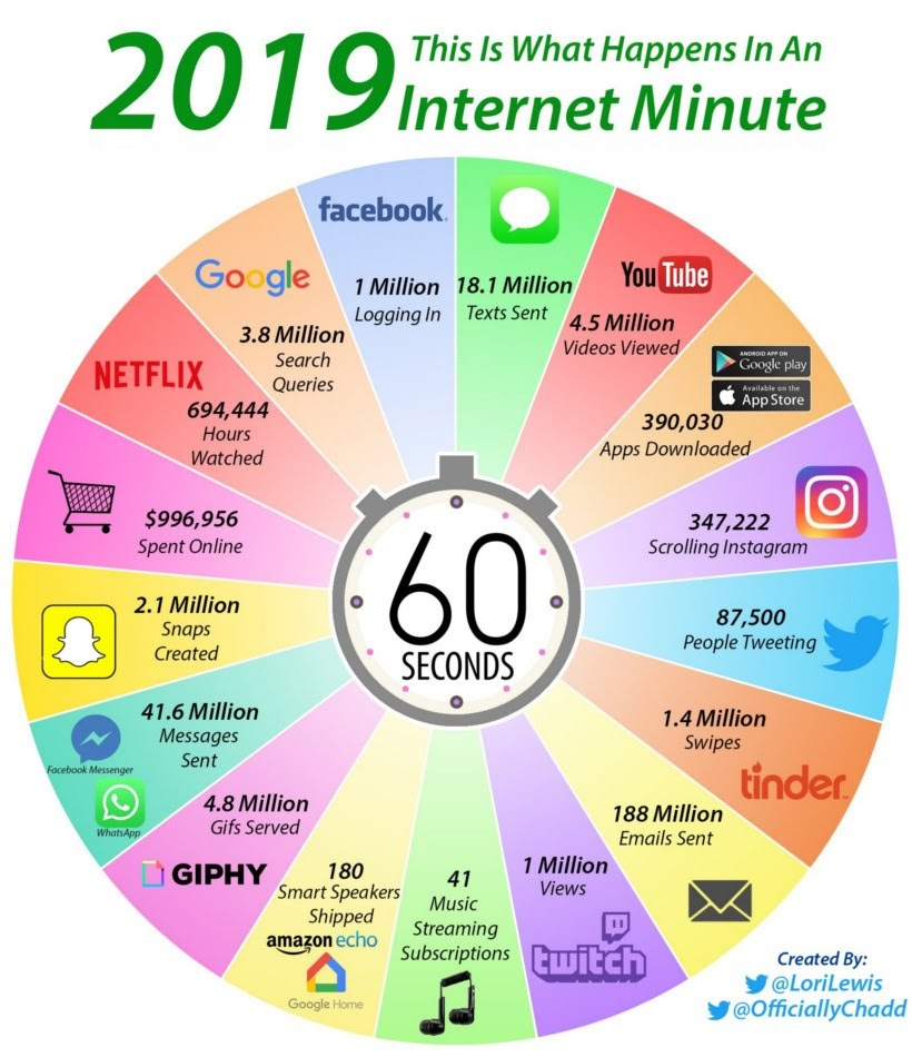 heres-what-happens-in-an-internet-minute-infographic