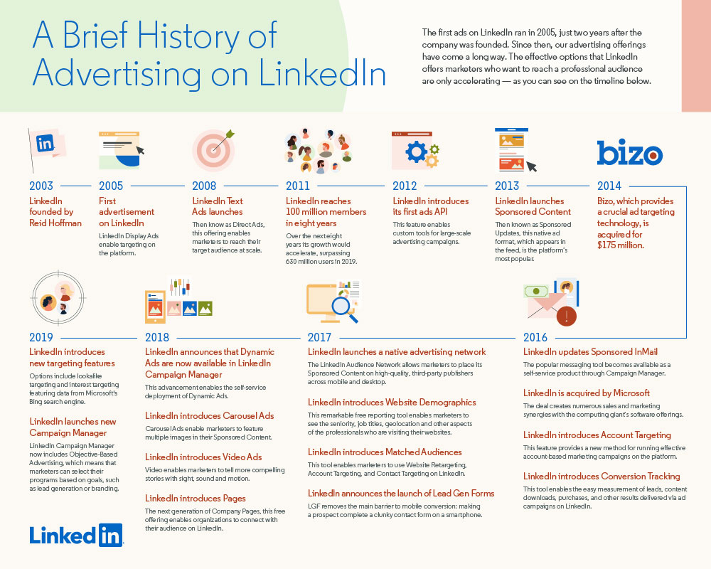 wersm-a-brief-history-of-advertising-on-linkedin-infographic