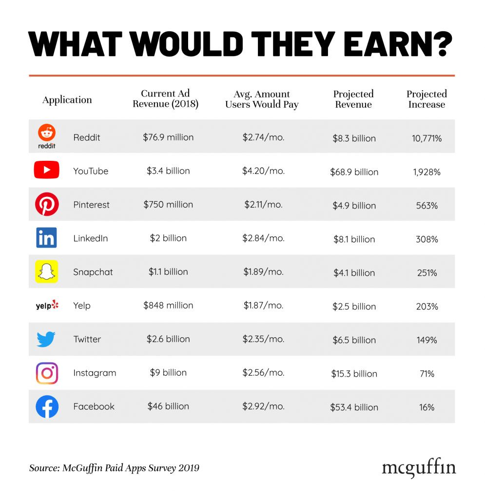 wersm-heres-how-much-people-would-pay-to-use-popular-apps-2