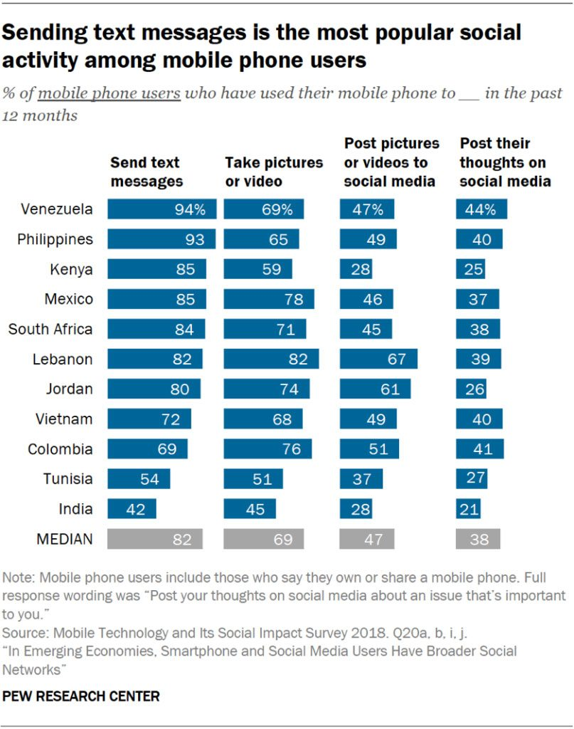 Sending text messages is the most popular social activity among mobile phone users
